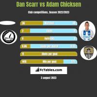 Dan Scarr vs Adam Chicksen h2h player stats