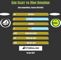 Dan Scarr vs Dion Donohue h2h player stats