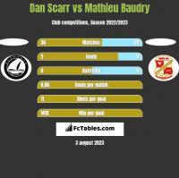 Dan Scarr vs Mathieu Baudry h2h player stats