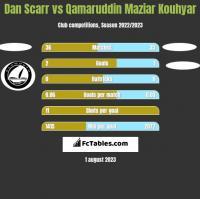 Dan Scarr vs Qamaruddin Maziar Kouhyar h2h player stats