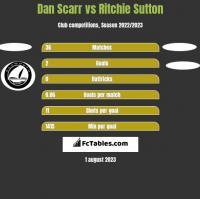 Dan Scarr vs Ritchie Sutton h2h player stats