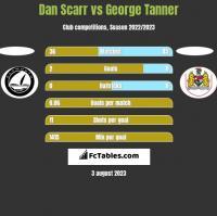 Dan Scarr vs George Tanner h2h player stats