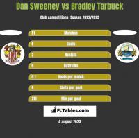 Dan Sweeney vs Bradley Tarbuck h2h player stats