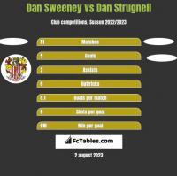 Dan Sweeney vs Dan Strugnell h2h player stats