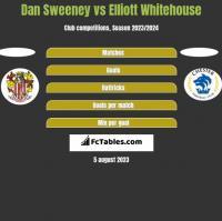Dan Sweeney vs Elliott Whitehouse h2h player stats