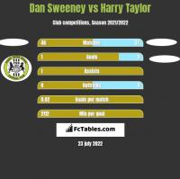 Dan Sweeney vs Harry Taylor h2h player stats