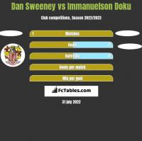 Dan Sweeney vs Immanuelson Doku h2h player stats