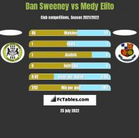 Dan Sweeney vs Medy Elito h2h player stats
