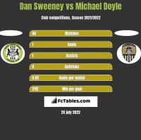 Dan Sweeney vs Michael Doyle h2h player stats