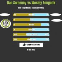 Dan Sweeney vs Wesley Fonguck h2h player stats
