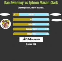 Dan Sweeney vs Ephron Mason-Clark h2h player stats