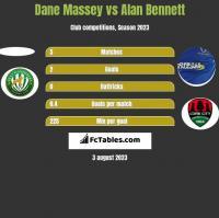 Dane Massey vs Alan Bennett h2h player stats