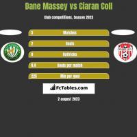 Dane Massey vs Ciaran Coll h2h player stats