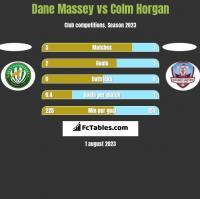 Dane Massey vs Colm Horgan h2h player stats