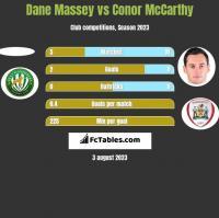 Dane Massey vs Conor McCarthy h2h player stats