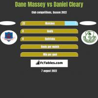 Dane Massey vs Daniel Cleary h2h player stats