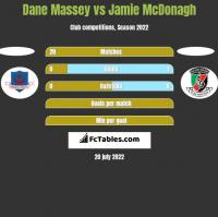 Dane Massey vs Jamie McDonagh h2h player stats