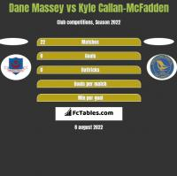 Dane Massey vs Kyle Callan-McFadden h2h player stats
