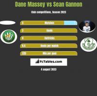 Dane Massey vs Sean Gannon h2h player stats