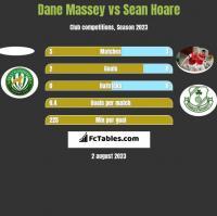 Dane Massey vs Sean Hoare h2h player stats