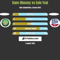 Dane Massey vs Eoin Toal h2h player stats