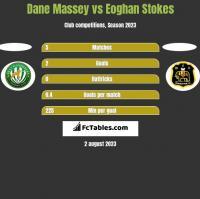 Dane Massey vs Eoghan Stokes h2h player stats