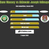Dane Massey vs Akinwale Joseph Odimayo h2h player stats