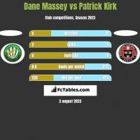 Dane Massey vs Patrick Kirk h2h player stats