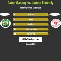 Dane Massey vs James Finnerty h2h player stats