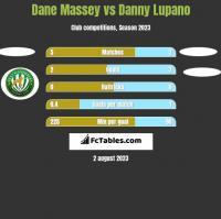 Dane Massey vs Danny Lupano h2h player stats
