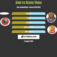 Dani vs Bruno Viana h2h player stats