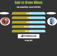 Dani vs Bruno Wilson h2h player stats