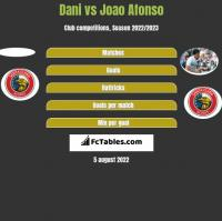 Dani vs Joao Afonso h2h player stats