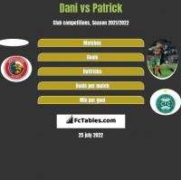 Dani vs Patrick h2h player stats