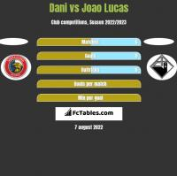 Dani vs Joao Lucas h2h player stats