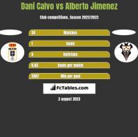Dani Calvo vs Alberto Jimenez h2h player stats