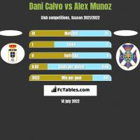 Dani Calvo vs Alex Munoz h2h player stats