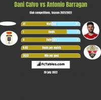 Dani Calvo vs Antonio Barragan h2h player stats