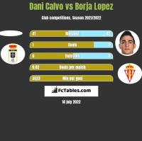 Dani Calvo vs Borja Lopez h2h player stats