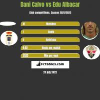 Dani Calvo vs Edu Albacar h2h player stats