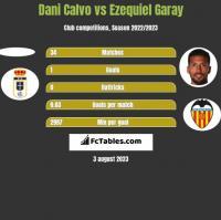 Dani Calvo vs Ezequiel Garay h2h player stats