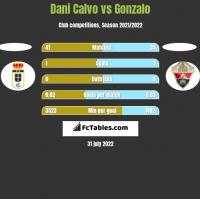 Dani Calvo vs Gonzalo h2h player stats