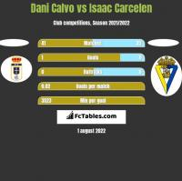 Dani Calvo vs Isaac Carcelen h2h player stats