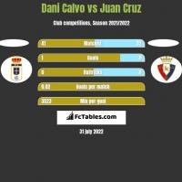 Dani Calvo vs Juan Cruz h2h player stats