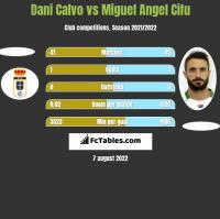 Dani Calvo vs Miguel Angel Cifu h2h player stats