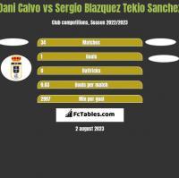 Dani Calvo vs Sergio Blazquez Tekio Sanchez h2h player stats