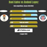 Dani Calvo vs Andoni Lopez h2h player stats