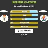 Dani Calvo vs Josema h2h player stats