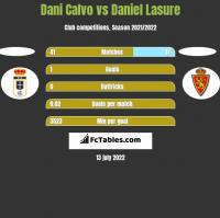 Dani Calvo vs Daniel Lasure h2h player stats