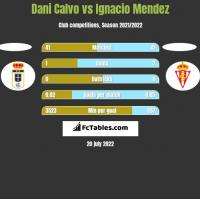 Dani Calvo vs Ignacio Mendez h2h player stats